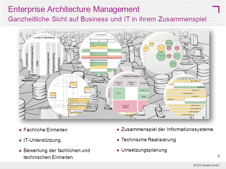 © 2012 iteratec GmbH 20 Integration with Demand Management Potential feature for iteraplan EAM tool (subject to sponsoring) The main purpose of integrating EAM und Demand Management is the identification and documentation of the demands EAM-context information Option 1: Extension of iteraplan meta-model by a new object class Demand and import /export of csv or xml files Option 2: API to define and retrieve context information Feature description Example Demand management evaluates demands with regard to the affected architecture building blocks and searches for any existing similar demands in order to identify and to resolve any interdependency Data consistency in both systems is crucial.