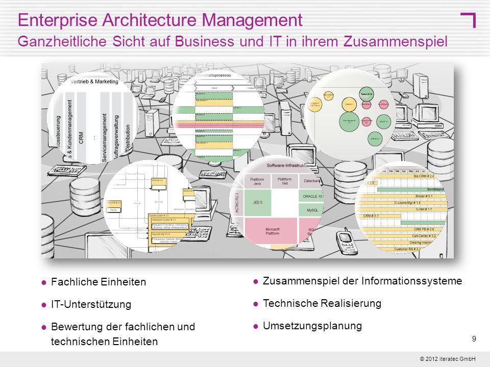 © 2012 iteratec GmbH 9 Enterprise Architecture Management Ganzheitliche Sicht auf Business und IT in ihrem Zusammenspiel Fachliche Einheiten IT-Unters