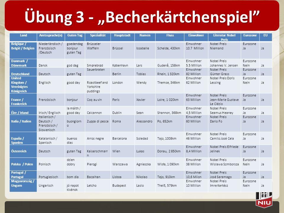 Übung 3 - Becherkärtchenspiel LandAmtssprache(n)Guten TagSpezialitätHauptstadtNamen FlussEinwohnerLiteratur Nobel Preis EurozoneEU Belgique / België /
