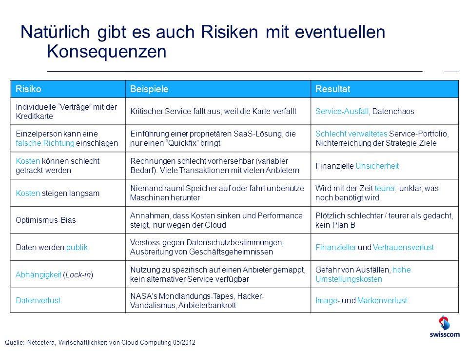 RisikoBeispieleResultat Individuelle Verträge mit der Kreditkarte Kritischer Service fällt aus, weil die Karte verfälltService-Ausfall, Datenchaos Ein