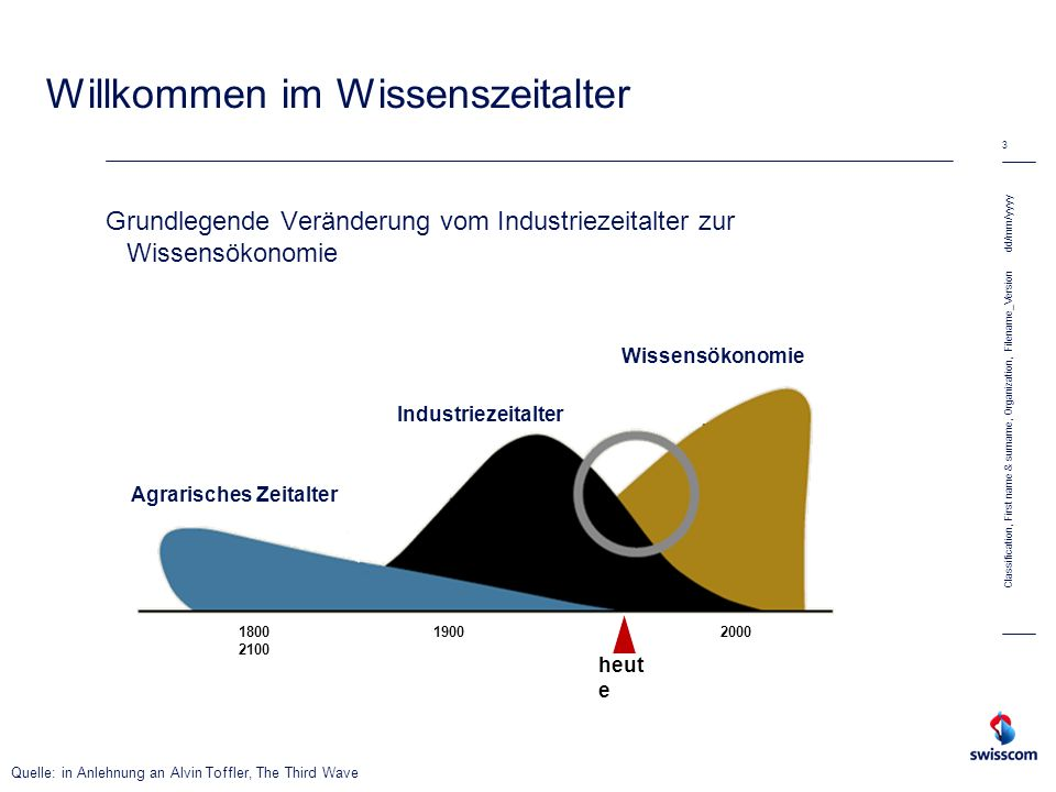 Willkommen im Wissenszeitalter Grundlegende Veränderung vom Industriezeitalter zur Wissensökonomie dd/mm/yyyy 3 Classification, First name & surname,