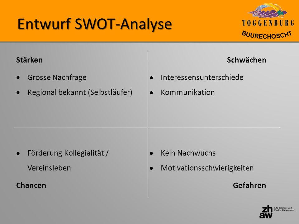 Entwurf SWOT-Analyse Stärken Grosse Nachfrage Regional bekannt (Selbstläufer) Schwächen Interessensunterschiede Kommunikation Förderung Kollegialität