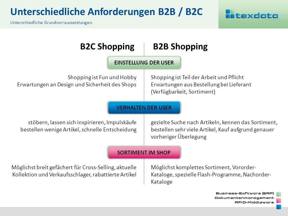 Unterschiedliche Anforderungen B2B / B2C B2C Shopping stöbern, lassen sich inspirieren, Impulskäufe bestellen wenige Artikel, schnelle Entscheidung B2