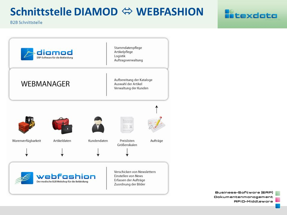 Schnittstelle DIAMOD WEBFASHION B2B Schnittstelle