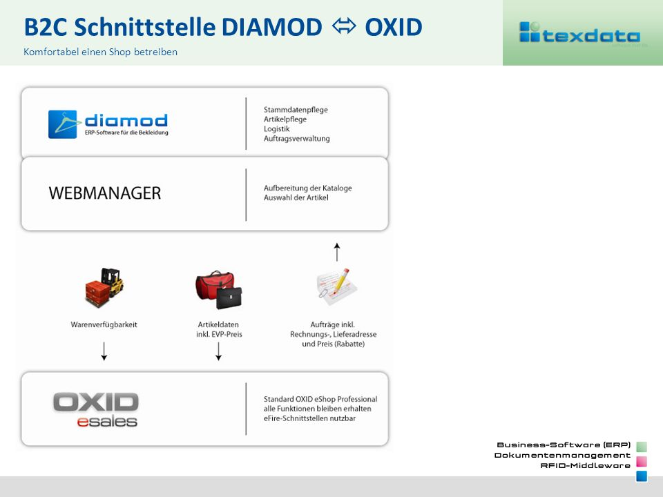 B2C Schnittstelle DIAMOD OXID Komfortabel einen Shop betreiben