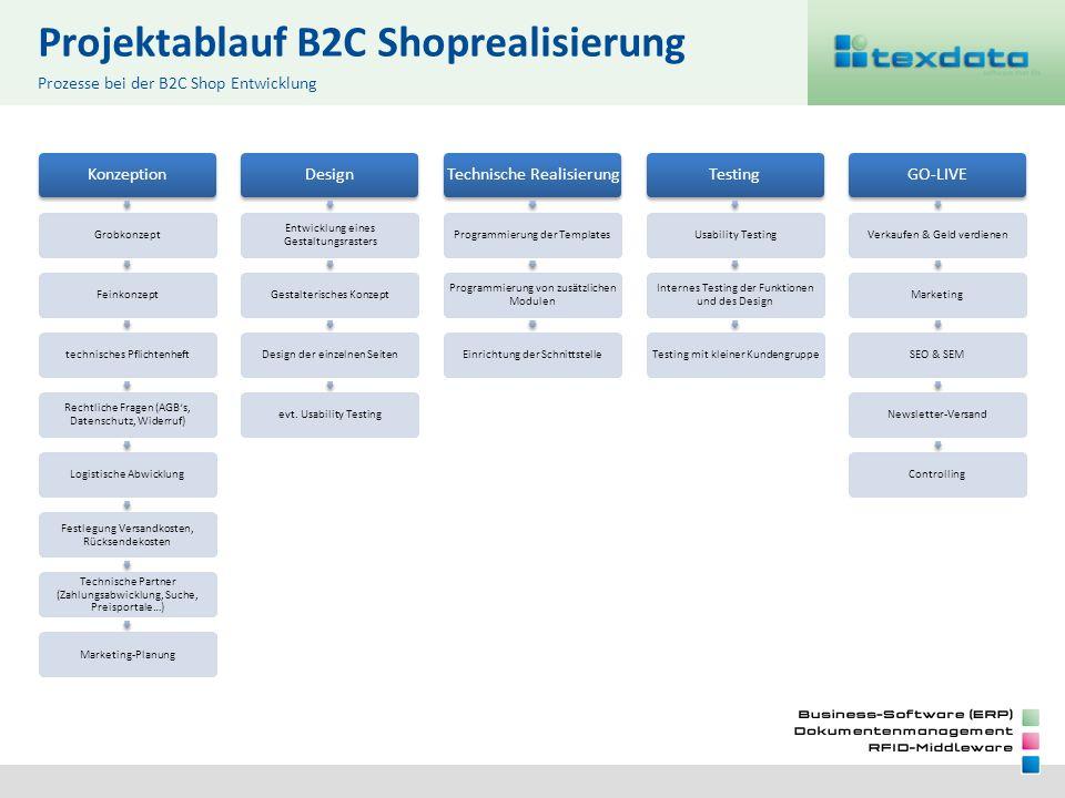 Projektablauf B2C Shoprealisierung Prozesse bei der B2C Shop Entwicklung Konzeption GrobkonzeptFeinkonzepttechnisches Pflichtenheft Rechtliche Fragen