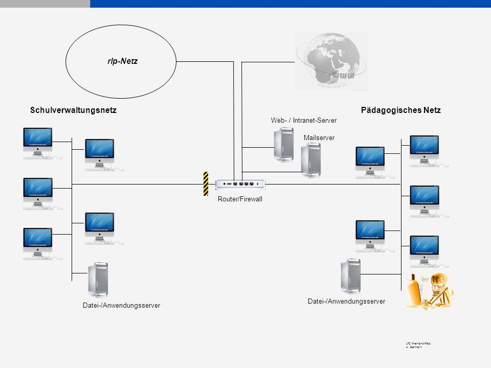 LfD Rheinland-Pfalz H. Eiermann Pädagogisches NetzSchulverwaltungsnetz Router/Firewall Web- / Intranet-Server Mailserver Datei-/Anwendungsserver rlp-N