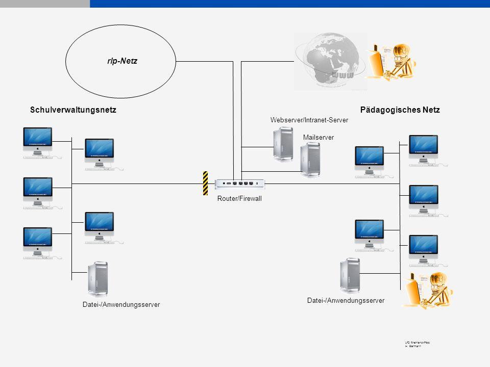 LfD Rheinland-Pfalz H. Eiermann Pädagogisches NetzSchulverwaltungsnetz Router/Firewall Webserver/Intranet-Server Mailserver Datei-/Anwendungsserver rl
