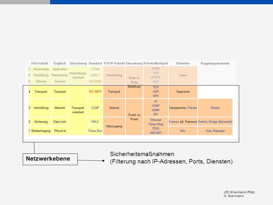 LfD Rheinland-Pfalz H. Eiermann Sicherheitsmaßnahmen (Filterung nach IP-Adressen, Ports, Diensten) Netzwerkebene