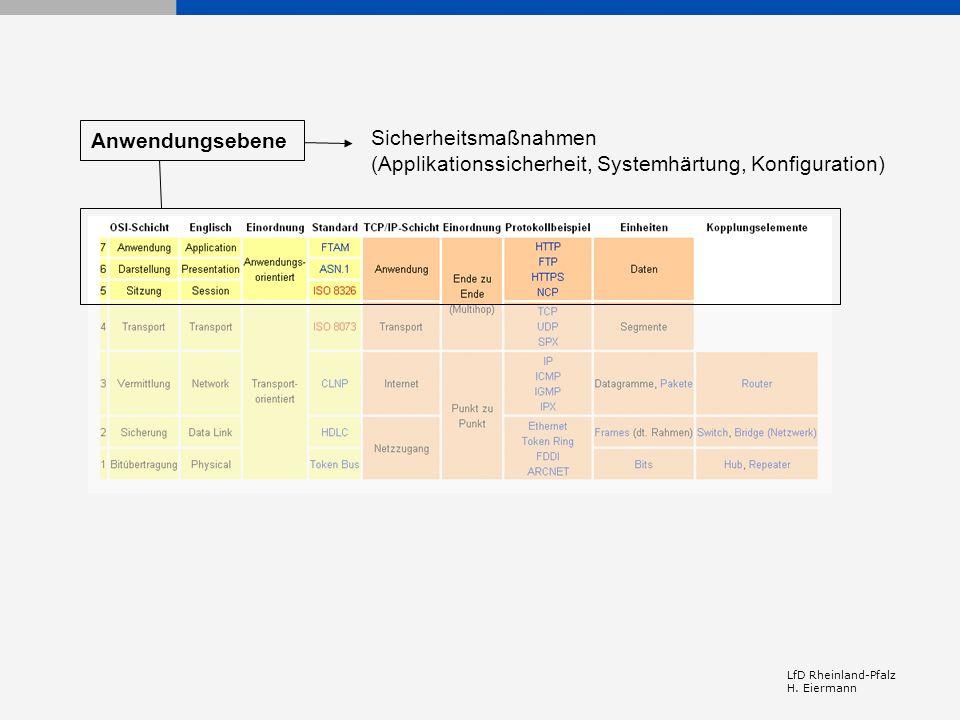 LfD Rheinland-Pfalz H. Eiermann Sicherheitsmaßnahmen (Applikationssicherheit, Systemhärtung, Konfiguration) Anwendungsebene