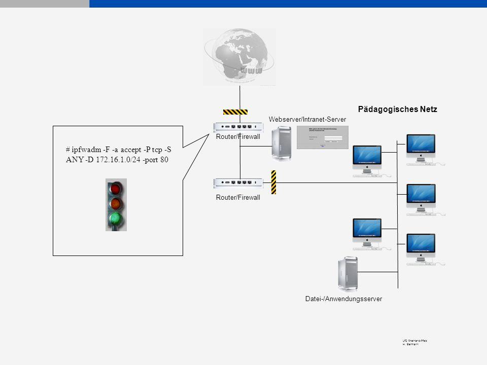 LfD Rheinland-Pfalz H. Eiermann Pädagogisches Netz Router/Firewall Webserver/Intranet-Server Datei-/Anwendungsserver Router/Firewall # ipfwadm -F -a a