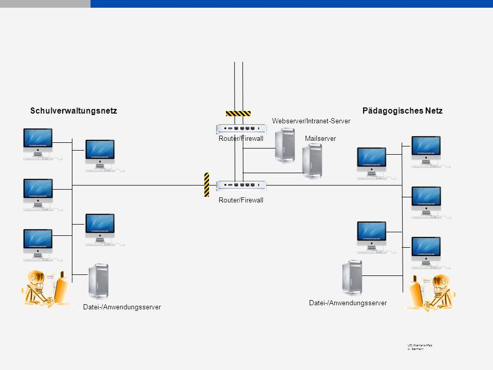 LfD Rheinland-Pfalz H. Eiermann Pädagogisches NetzSchulverwaltungsnetz Router/Firewall Webserver/Intranet-Server Mailserver Datei-/Anwendungsserver Ro