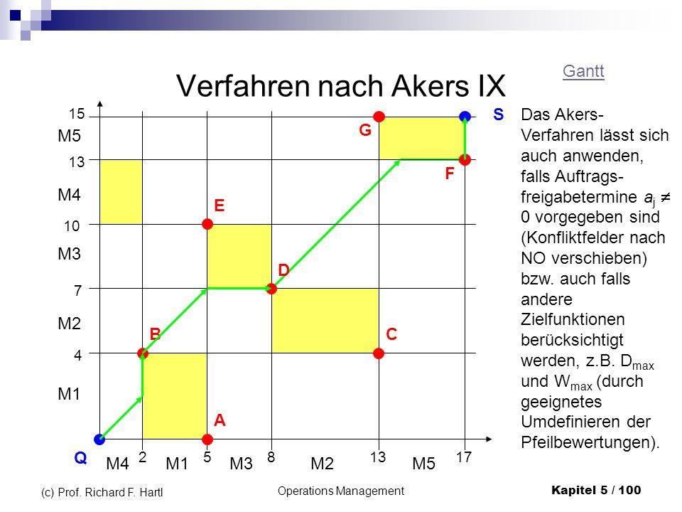 Operations ManagementKapitel 5 / 100 (c) Prof. Richard F. Hartl Verfahren nach Akers IX 2 M4 5 M1 8 M3 13 M2 17 M5 M1 M2 M3 M4 M5 4 7 10 13 15 Q S B A