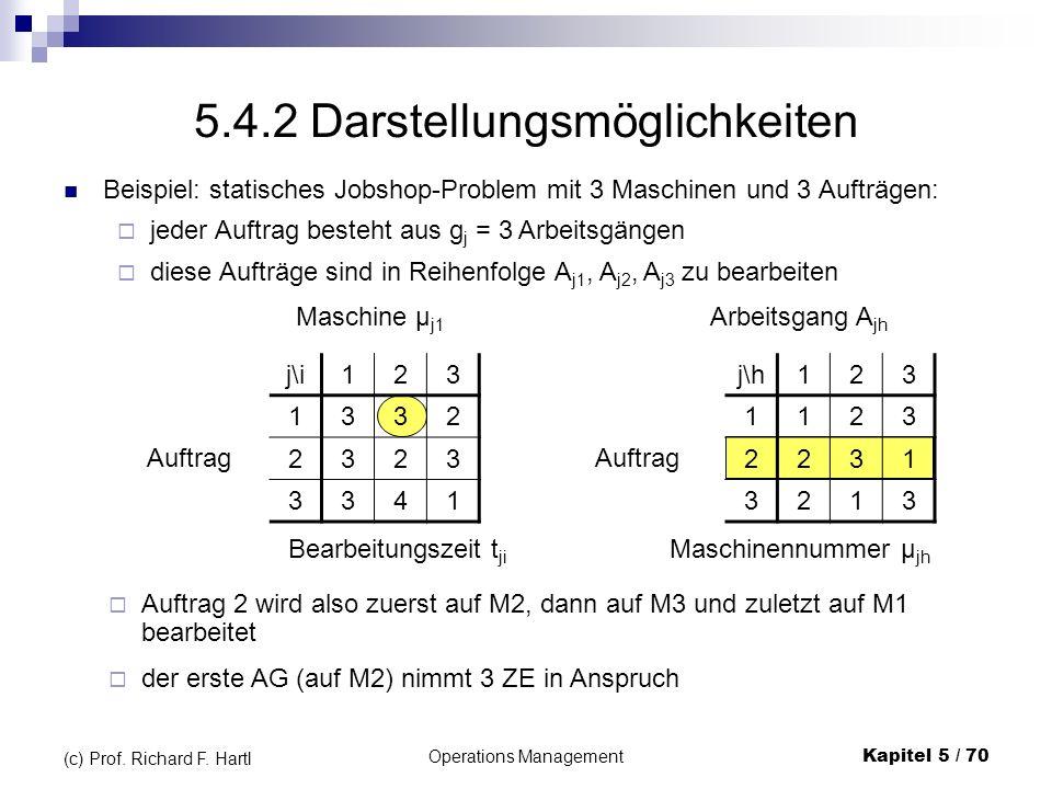 Operations ManagementKapitel 5 / 70 (c) Prof. Richard F. Hartl Auftrag 2 wird also zuerst auf M2, dann auf M3 und zuletzt auf M1 bearbeitet der erste