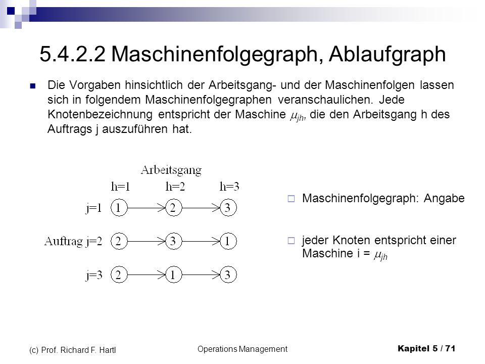 Operations ManagementKapitel 5 / 71 (c) Prof. Richard F. Hartl 5.4.2.2 Maschinenfolgegraph, Ablaufgraph Die Vorgaben hinsichtlich der Arbeitsgang- und