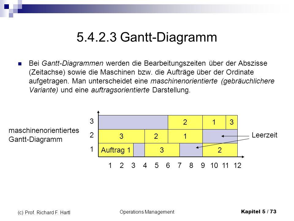 Operations ManagementKapitel 5 / 73 (c) Prof. Richard F. Hartl 5.4.2.3 Gantt-Diagramm Bei Gantt-Diagrammen werden die Bearbeitungszeiten über der Absz