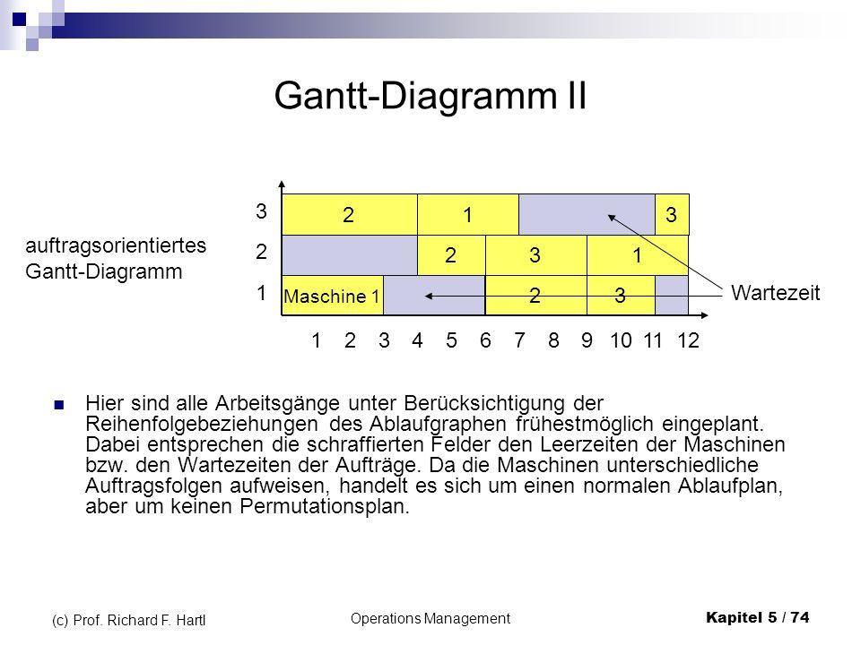 Operations ManagementKapitel 5 / 74 (c) Prof. Richard F. Hartl Gantt-Diagramm II Hier sind alle Arbeitsgänge unter Berücksichtigung der Reihenfolgebez