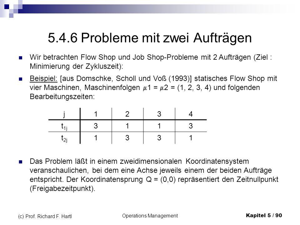 Operations ManagementKapitel 5 / 90 (c) Prof. Richard F. Hartl 5.4.6 Probleme mit zwei Aufträgen Wir betrachten Flow Shop und Job Shop-Probleme mit 2