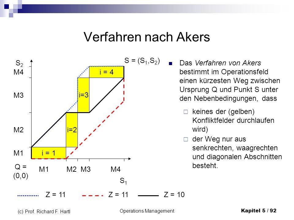 Operations ManagementKapitel 5 / 92 (c) Prof. Richard F. Hartl Verfahren nach Akers M1M2M3M4 M1 M2 M3 M4 Q = (0,0) S1S1 S2S2 i = 1 i=2 i=3 i = 4 S = (