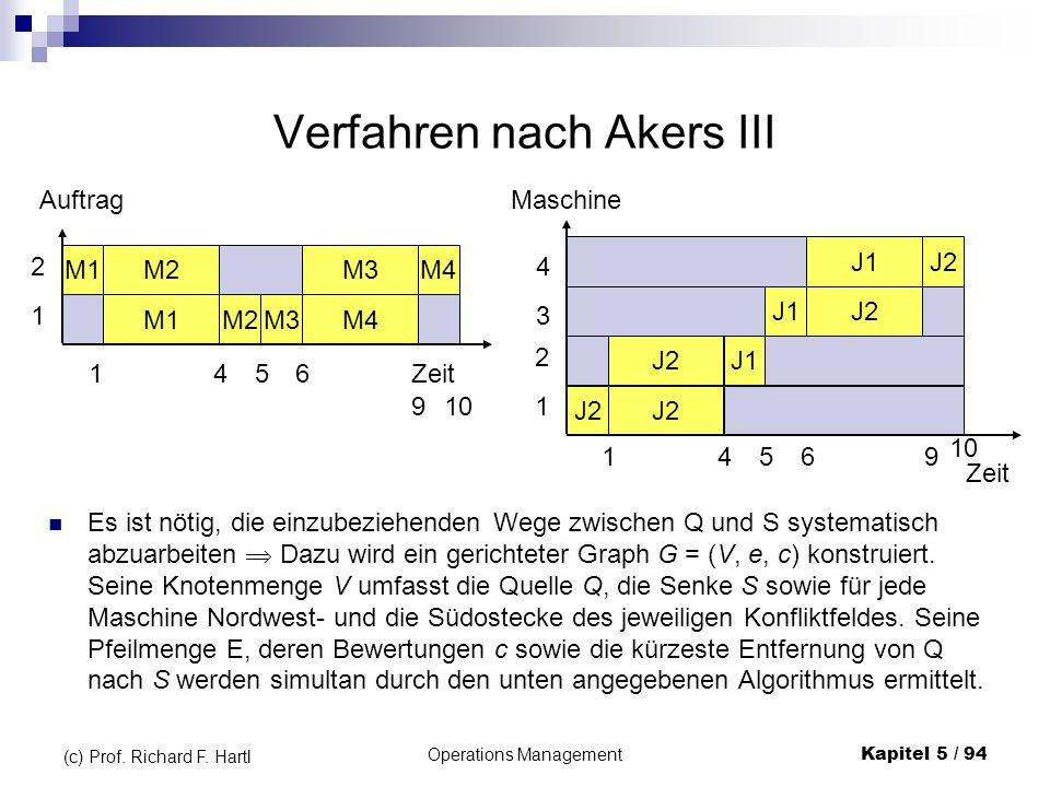 Operations ManagementKapitel 5 / 94 (c) Prof. Richard F. Hartl Verfahren nach Akers III Es ist nötig, die einzubeziehenden Wege zwischen Q und S syste