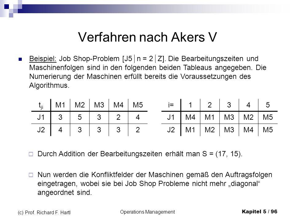 Operations ManagementKapitel 5 / 96 (c) Prof. Richard F. Hartl Verfahren nach Akers V Beispiel: Job Shop-Problem [J5 n = 2 Z]. Die Bearbeitungszeiten