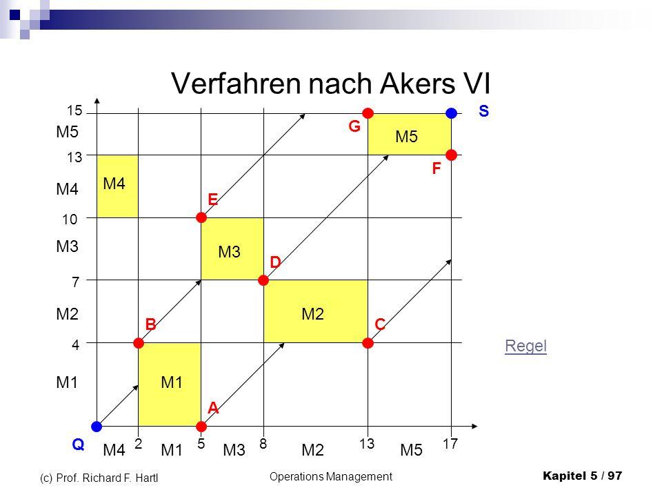 Operations ManagementKapitel 5 / 97 (c) Prof. Richard F. Hartl Verfahren nach Akers VI 2 M4 5 M1 8 M3 13 M2 17 M5 M1 M2 M3 M4 M5 4 7 10 13 15 Q S G F