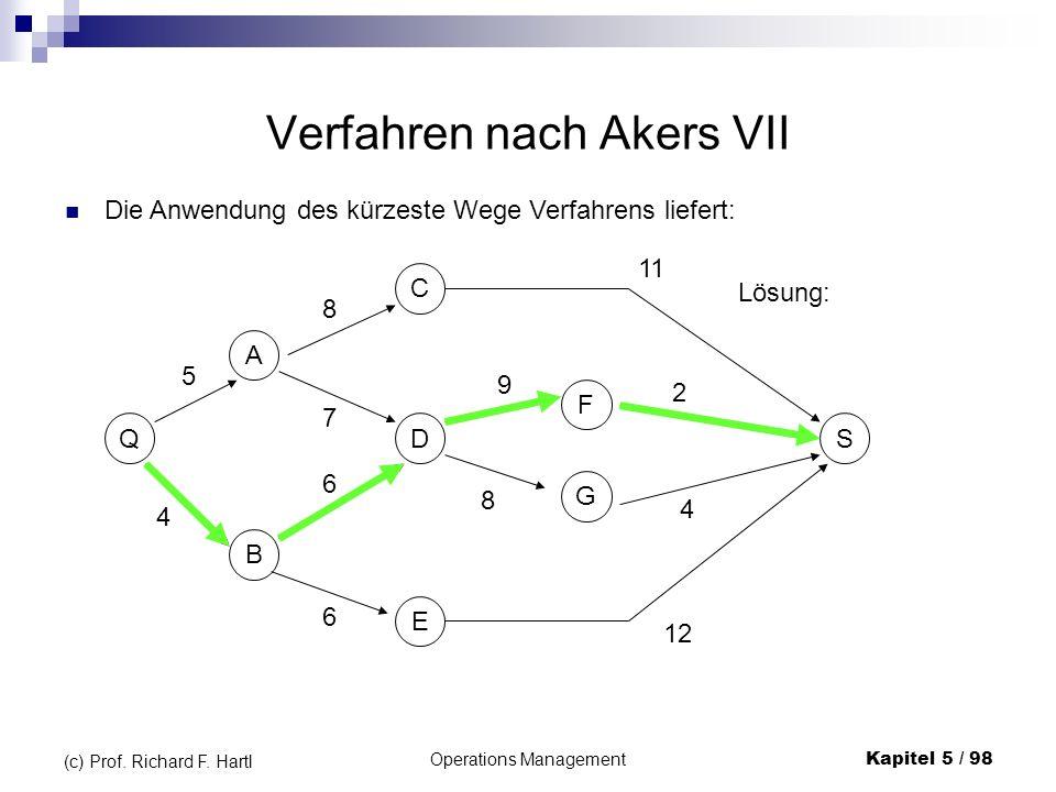 Operations ManagementKapitel 5 / 98 (c) Prof. Richard F. Hartl Verfahren nach Akers VII Die Anwendung des kürzeste Wege Verfahrens liefert: Q B AC D E