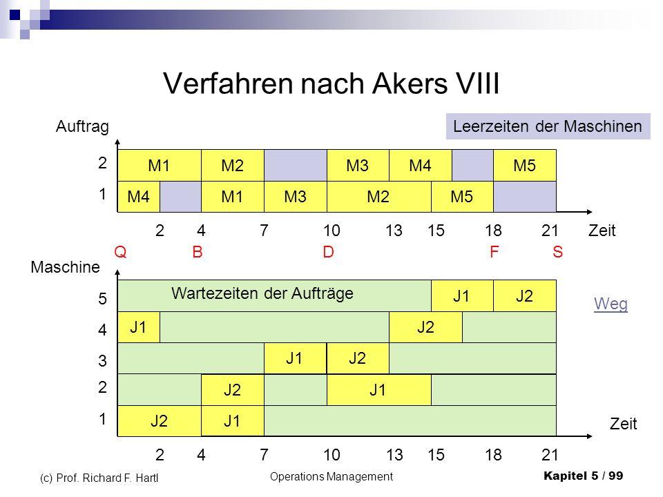 Operations ManagementKapitel 5 / 99 (c) Prof. Richard F. Hartl Verfahren nach Akers VIII J1 J2 J1 J2 J1J2 Maschine 2 1 Zeit 4 3 5 2471013151821 B J2 J
