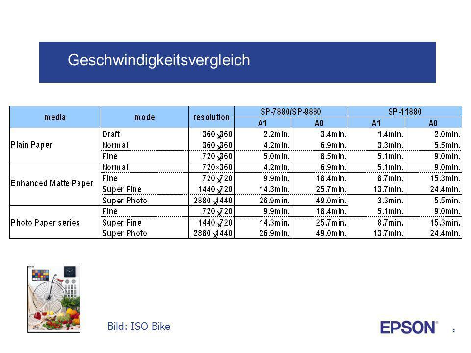 5 Geschwindigkeitsvergleich Bild: ISO Bike