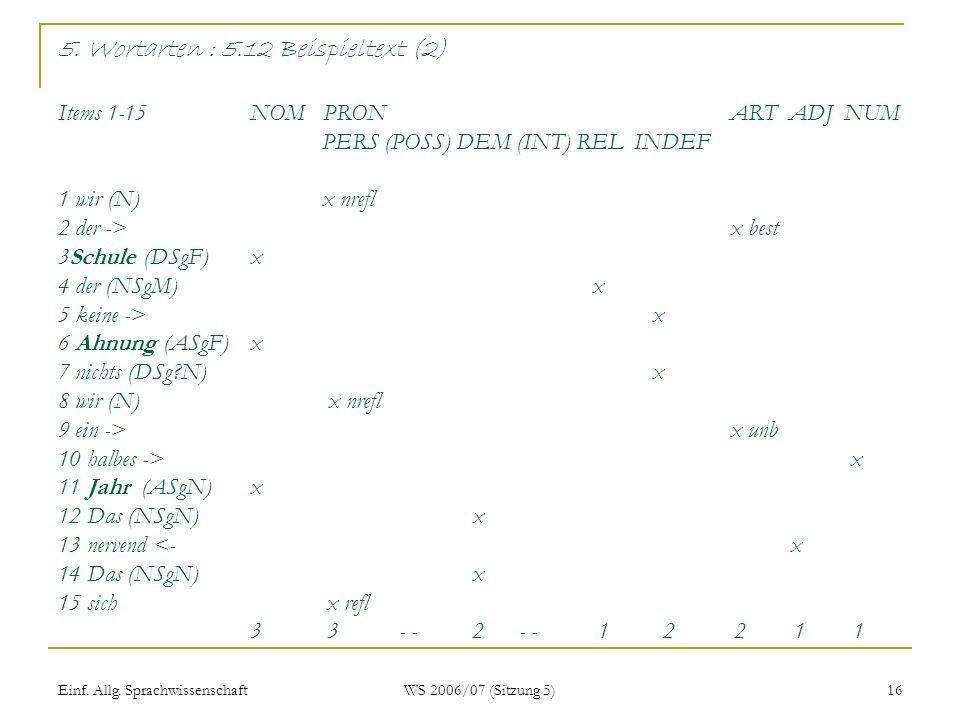 Einf. Allg. Sprachwissenschaft WS 2006/07 (Sitzung 5) 16 5. Wortarten : 5.12 Beispieltext (2) Items 1-15 NOM PRON ART ADJ NUM PERS (POSS) DEM (INT) RE