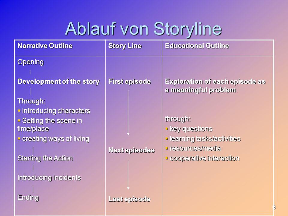 9 Die story line bildet das Gerüst für die Geschichte und ihre Episoden (narrative outline) sowie für die Strukturierung des Unterrichtsprozesses in einzelne Lernschritte und Aktivitäten (pedagogical outline).