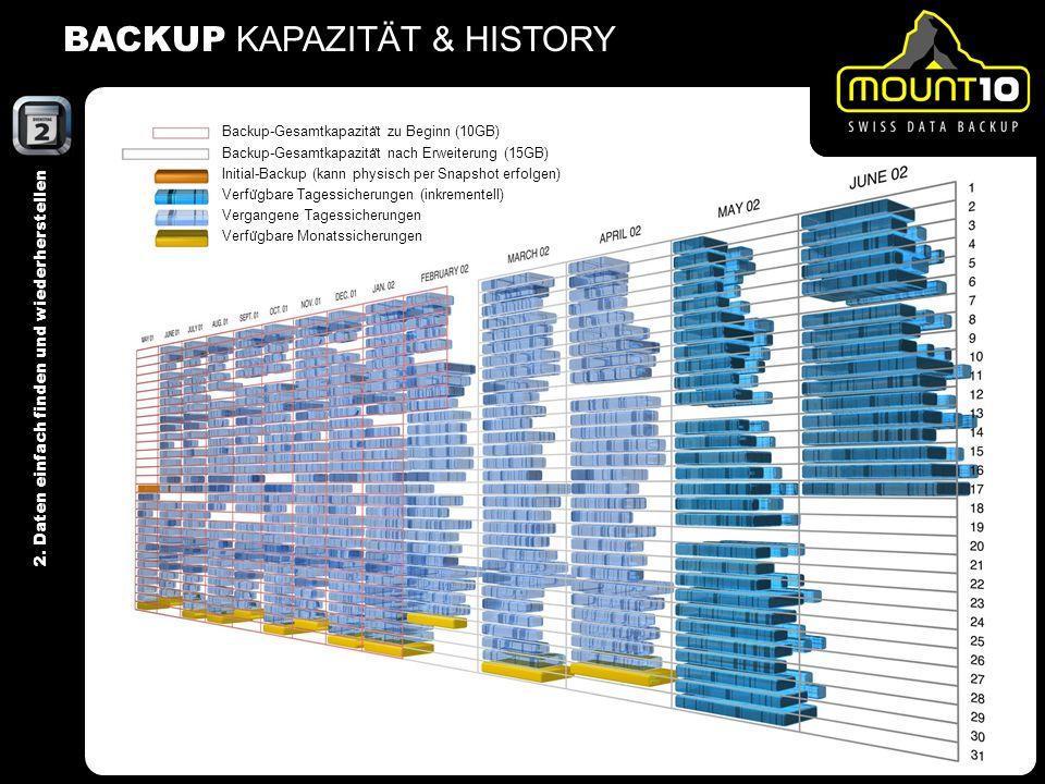 2. Daten einfach finden und wiederherstellen BACKUP KAPAZITÄT & HISTORY Backup-Gesamtkapazita ̈ t zu Beginn (10GB) Backup-Gesamtkapazita ̈ t nach Erwe