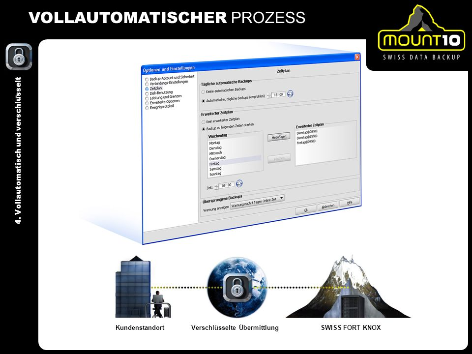 VOLLAUTOMATISCHER PROZESS KundenstandortVerschlüsselte ÜbermittlungSWISS FORT KNOX 4.