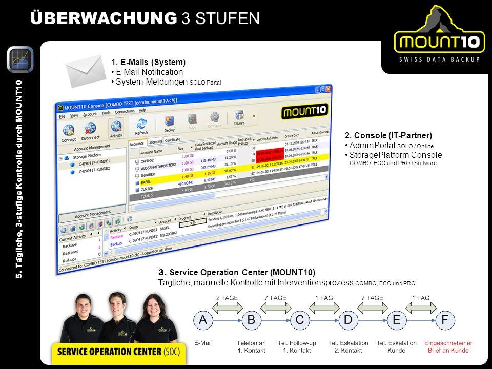 ÜBERWACHUNG 3 STUFEN 5. Ta ̈ gliche, 3-stufige Kontrolle durch MOUNT10 2. Console (IT-Partner) AdminPortal SOLO / Online StoragePlatform Console COMBO