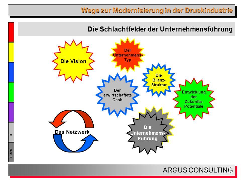 Wege zur Modernisierung in der Druckindustrie ARGUS CONSULTING 29 TT 2000 Fall 2: Spezialist