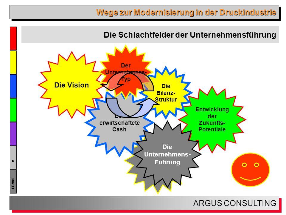 Wege zur Modernisierung in der Druckindustrie ARGUS CONSULTING 10 TT 2000 Befreiung durch Veränderung Veränderung wollen!.