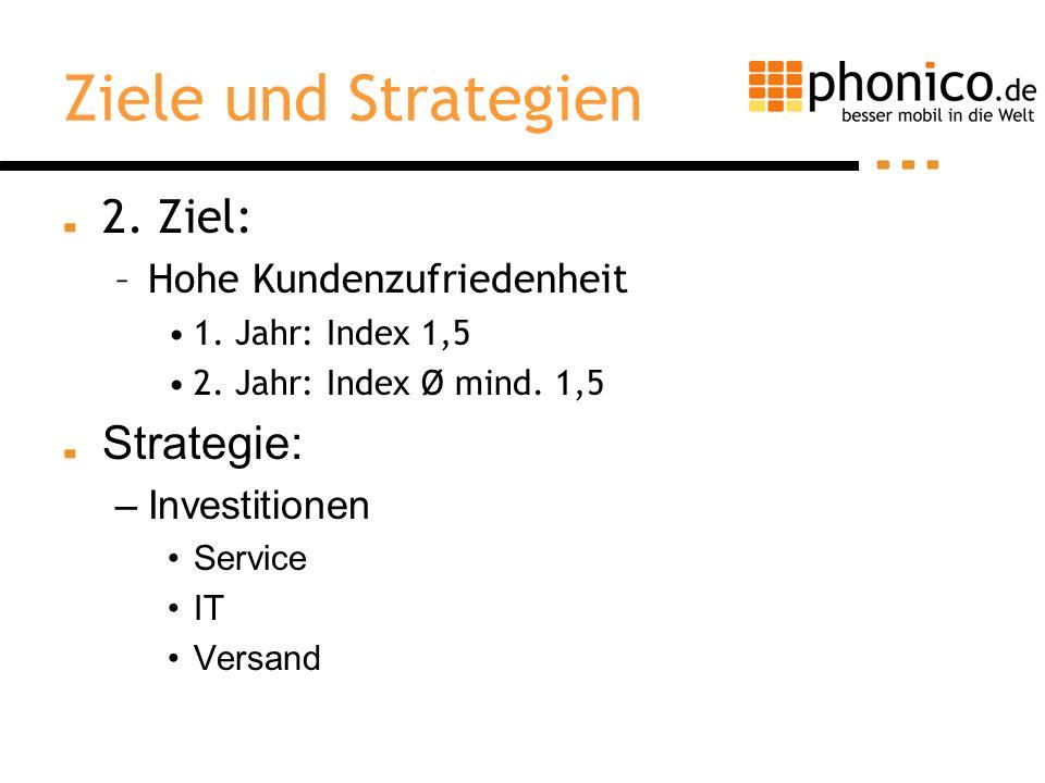 Ziele und Strategien 2. Ziel: –Hohe Kundenzufriedenheit 1. Jahr: Index 1,5 2. Jahr: Index Ø mind. 1,5 Strategie: –Investitionen Service IT Versand