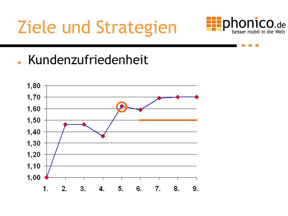 Kundenzufriedenheit Ziele und Strategien