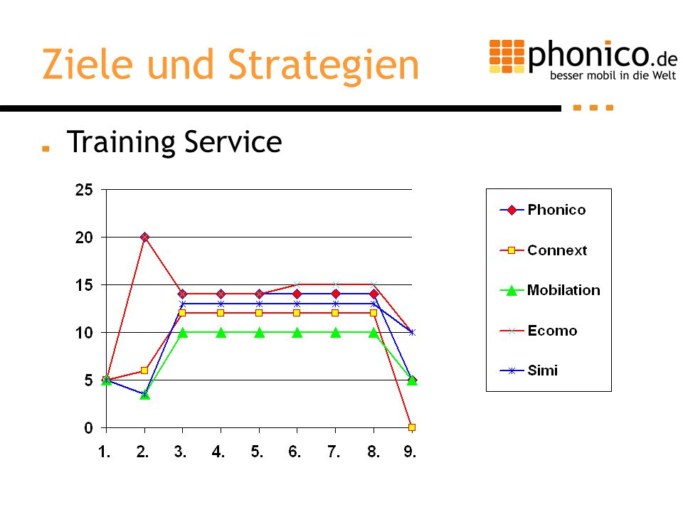 Training Service Ziele und Strategien