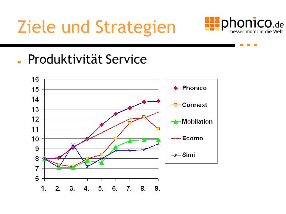 Produktivität Service Ziele und Strategien