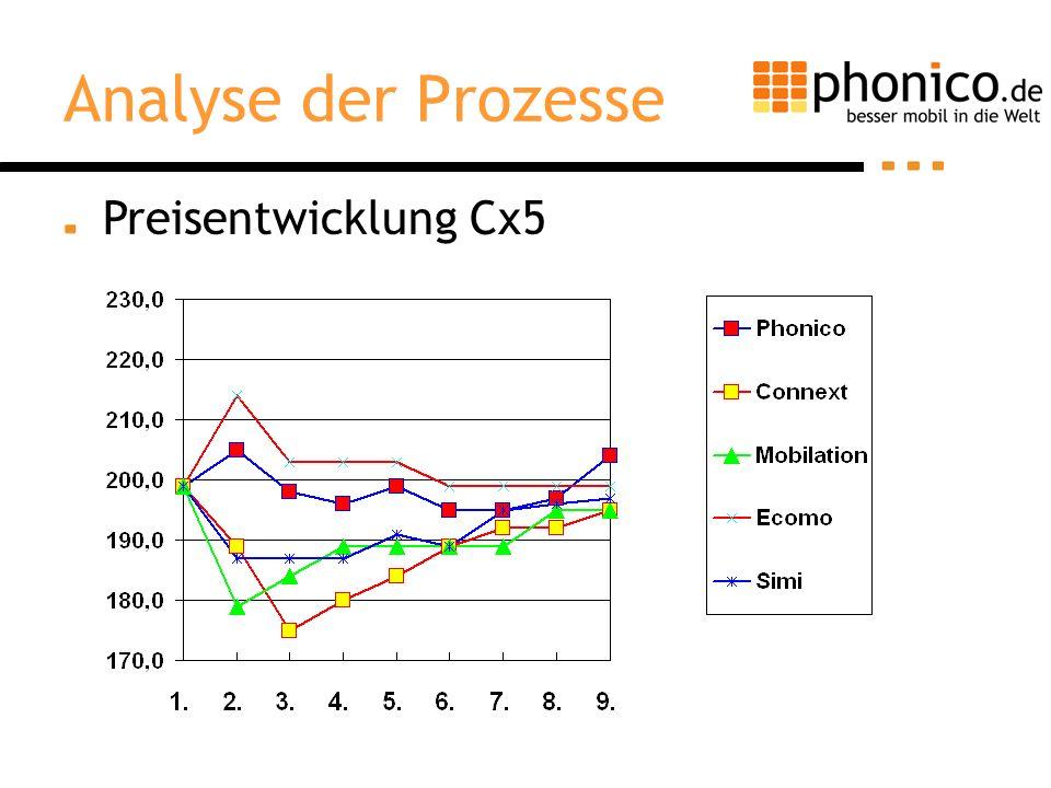 Preisentwicklung Cx5 Analyse der Prozesse