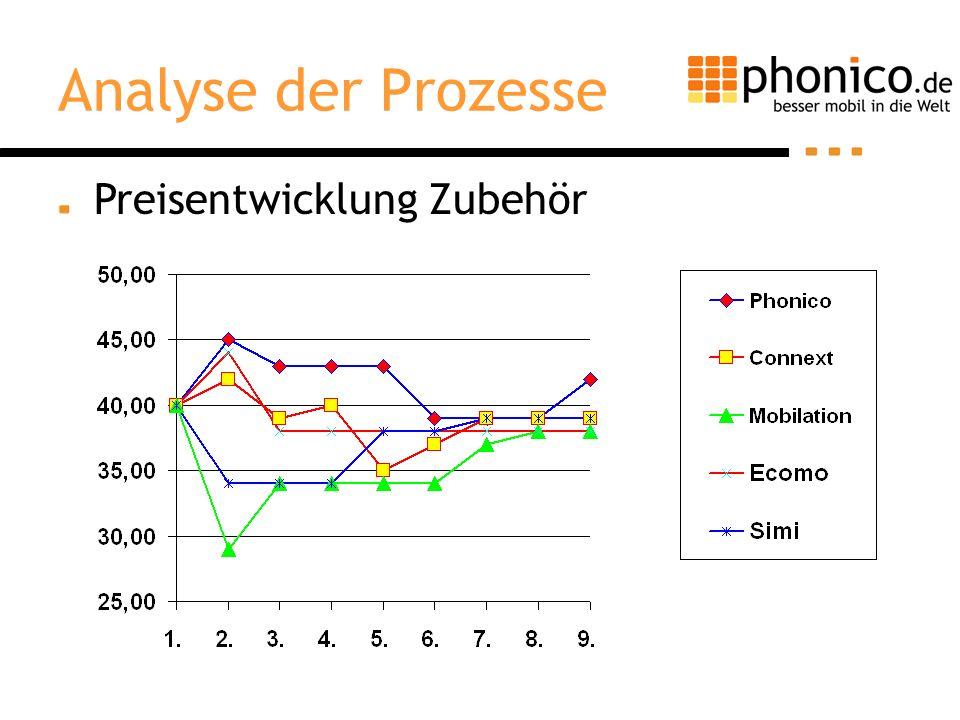 Preisentwicklung Zubehör Analyse der Prozesse
