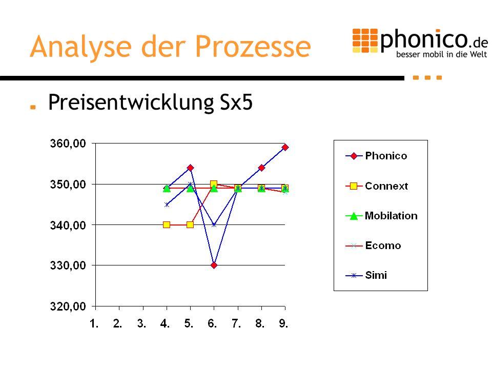 Preisentwicklung Sx5