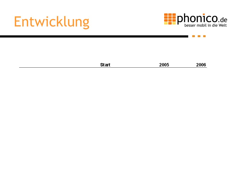 Ziele und Strategien 1.Ziel: –Gewinnerzielung 1. Jahr: positives Cash-Flow im 4.