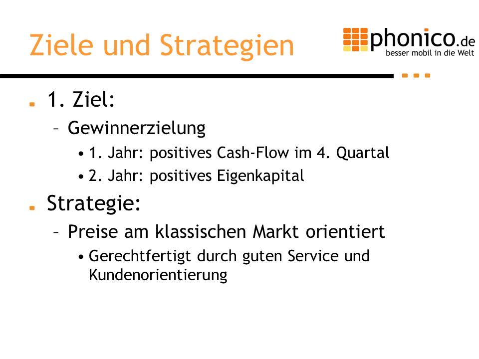 Ziele und Strategien 1. Ziel: –Gewinnerzielung 1. Jahr: positives Cash-Flow im 4. Quartal 2. Jahr: positives Eigenkapital Strategie: –Preise am klassi