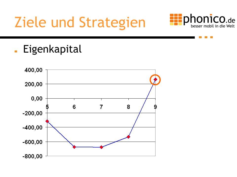 Ziele und Strategien 2.Ziel: –Hohe Kundenzufriedenheit 1.
