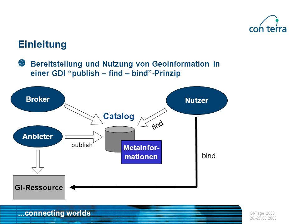 ...connecting worlds GI-Tage 2003 26.-27.06.2003 Einleitung Bereitstellung und Nutzung von Geoinformation in einer GDI publish – find – bind-Prinzip N