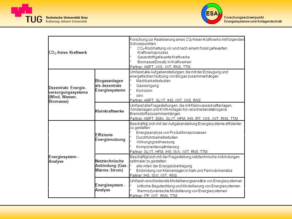 ESA Forschungsschwerpunkt Energiesysteme und Anlagentechnik