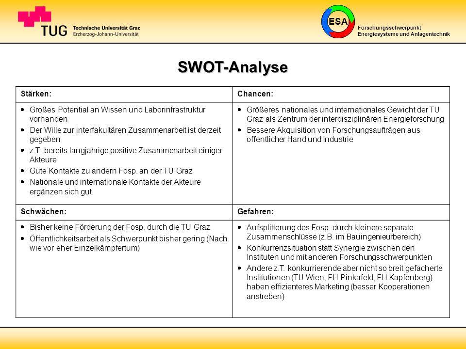 ESA Forschungsschwerpunkt Energiesysteme und Anlagentechnik SWOT-Analyse Stärken:Chancen: Großes Potential an Wissen und Laborinfrastruktur vorhanden