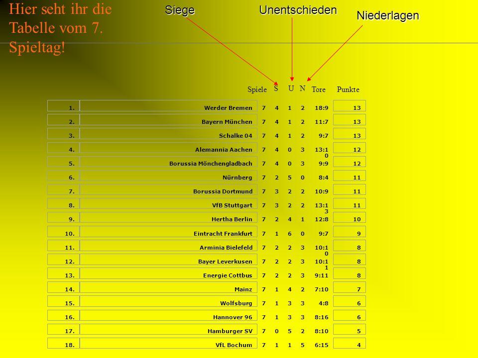Deutscher Meister 1956, 1957, 1963, 1995, 1996, 2002 DFB- Pokalsieger 1965, 1989 Vize- UEFA- Cup Sieger 1992/93, 2001/2002 Weltpokal1997 Champions Lea
